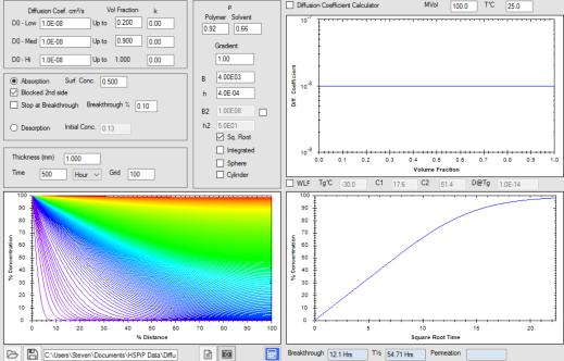 HSPiP Diffusion Modeller: Fickian