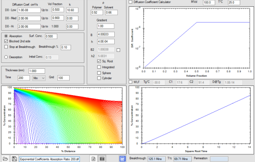 HSPiP Diffusion Modeller: Concentration Dependence