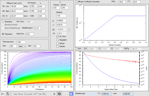 HSPiP Diffusion Modeller: Concentration-dependent desorption
