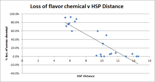 HSP Distance and flavor loss correlation