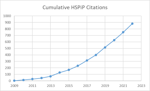 HSPiP Citations